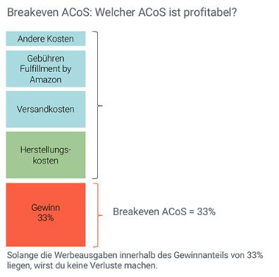 ADF knowledge base_break even acos